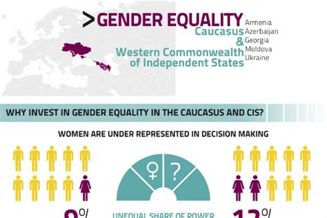 37 Gender Inequality in the Workplace Statistics