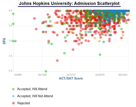 Johns Hopkins University Acceptance Rate and Admission