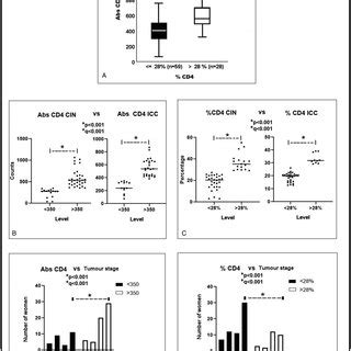 (PDF) Age, absolute CD4 count, and CD4 percentage in