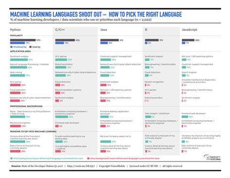 What is the best programming language for Machine Learning?