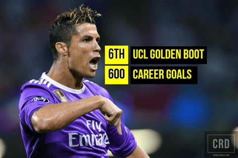 Ronaldo seals 6th UCL golden boot with 600th career goal