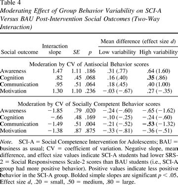 Influence of homogeneity of student characteristics in a