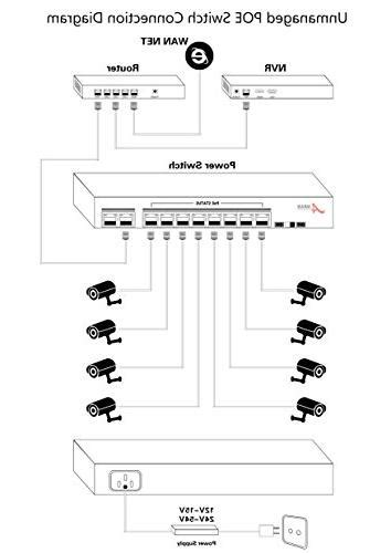ANRAN Unmanaged 8 ports PoE Network Switch For